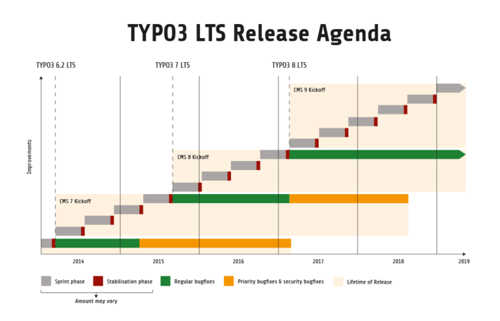 TYPO3 Version 7